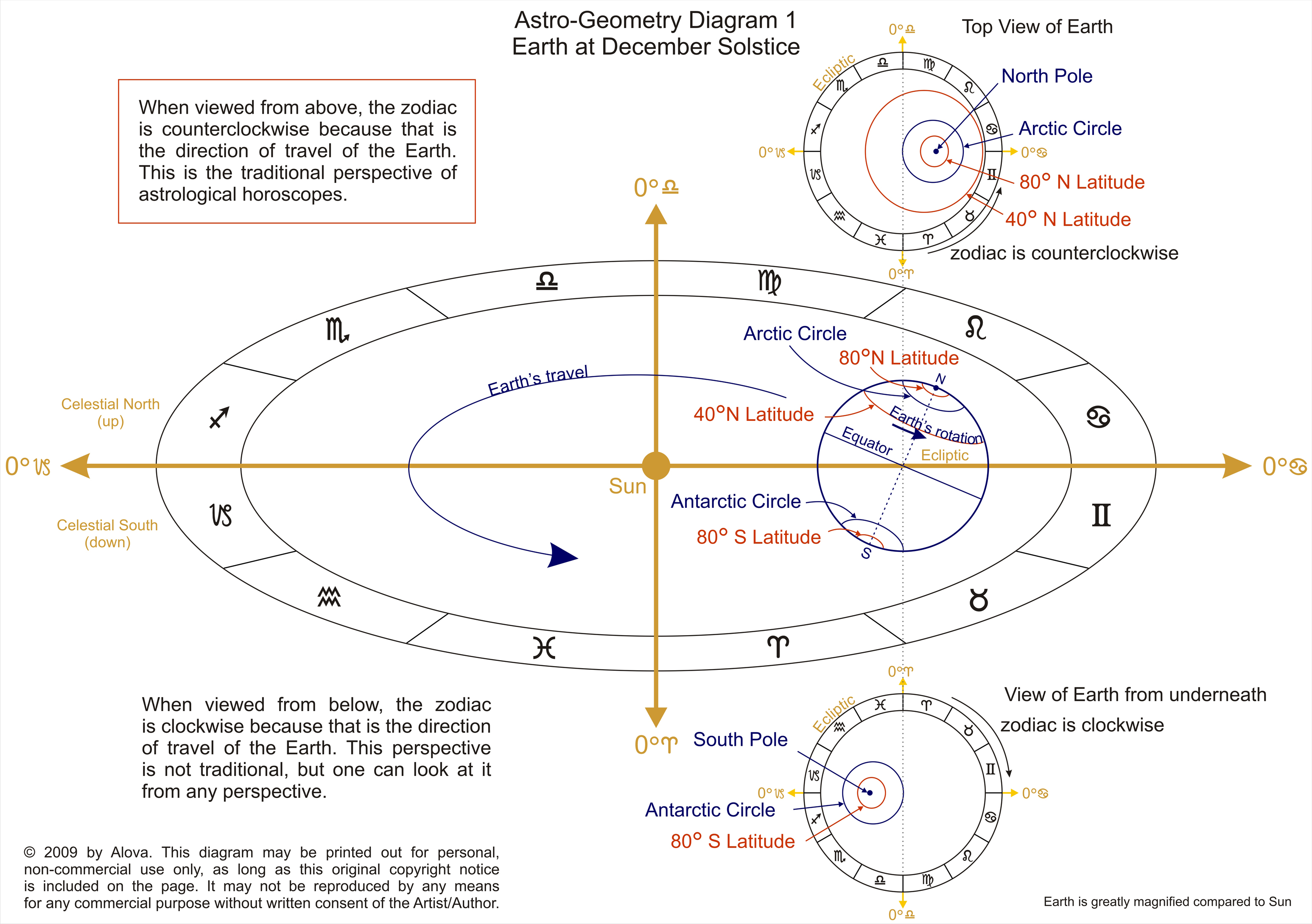 Astro geometry astrology article by alova diagram 2 shows how to find the midheaven mc and ascendant the midheaven is easiest to visualize find the meridian the great circle of longitude nvjuhfo Choice Image