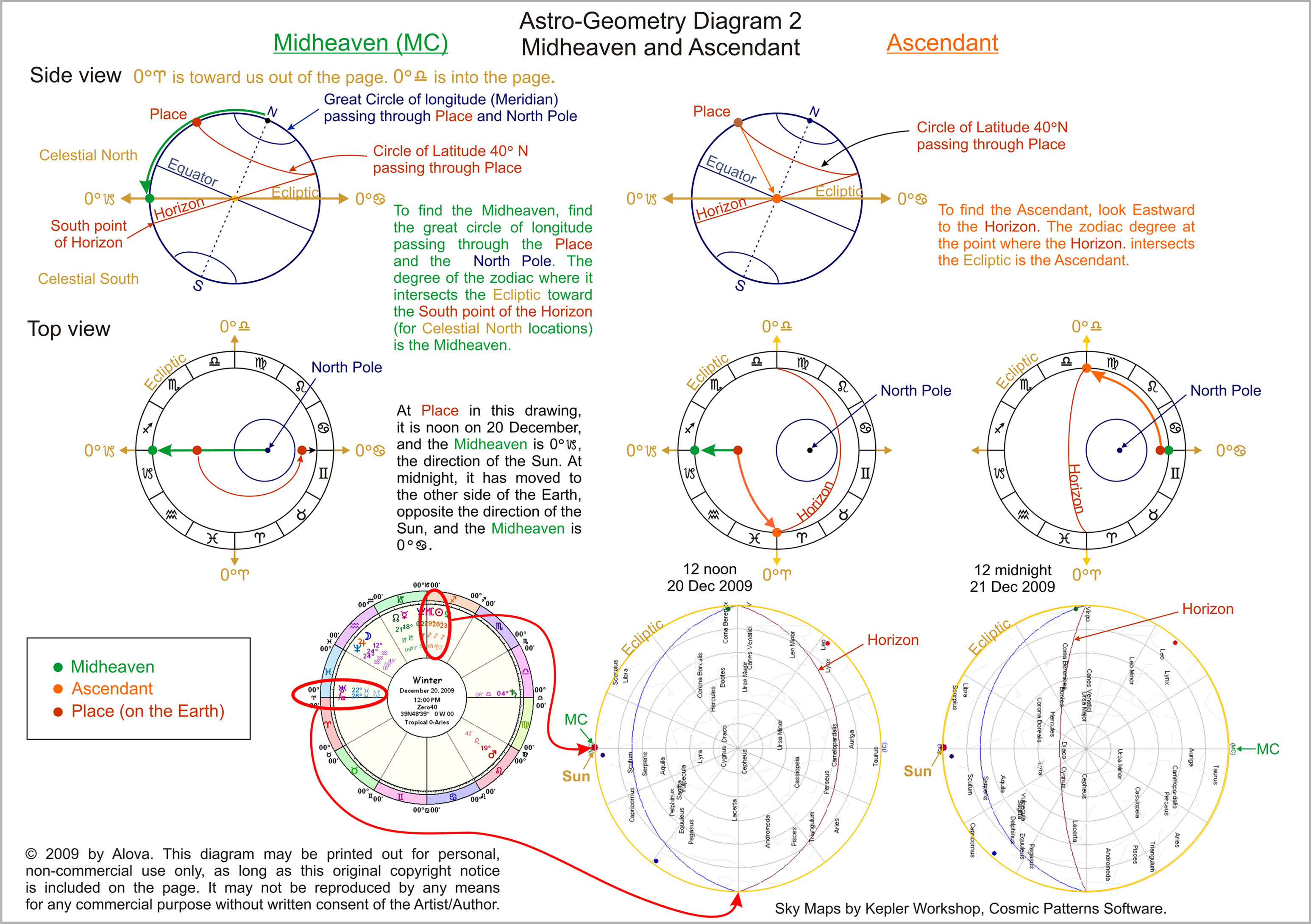 Astro geometry astrology article by alova a solstice is a convenient time to visualize astrological points at the december solstice the sun is in the direction of 0 capricorn in the tropical nvjuhfo Image collections