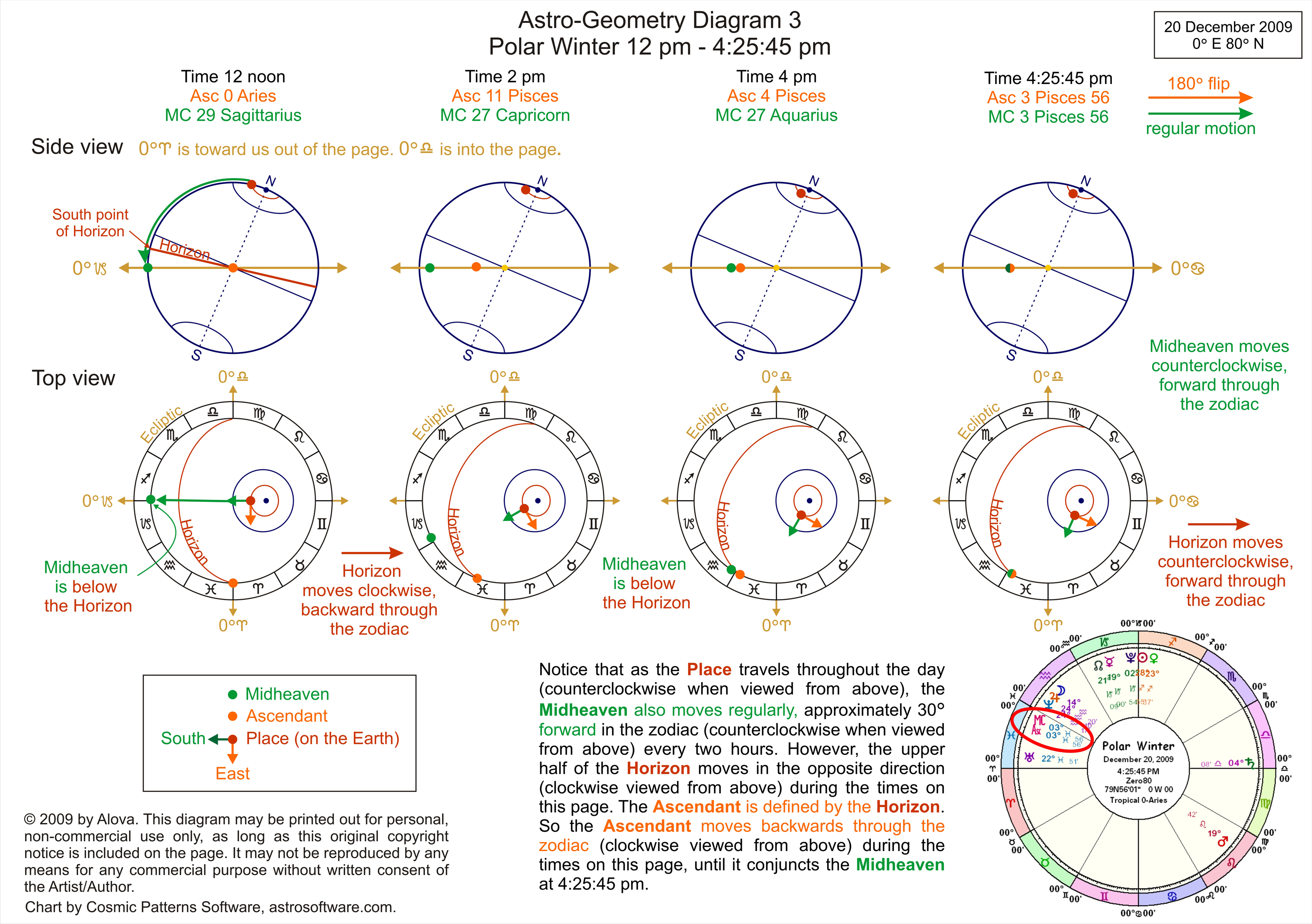 Astro geometry astrology article by alova click for a printable version of diagram 3 then save nvjuhfo Image collections