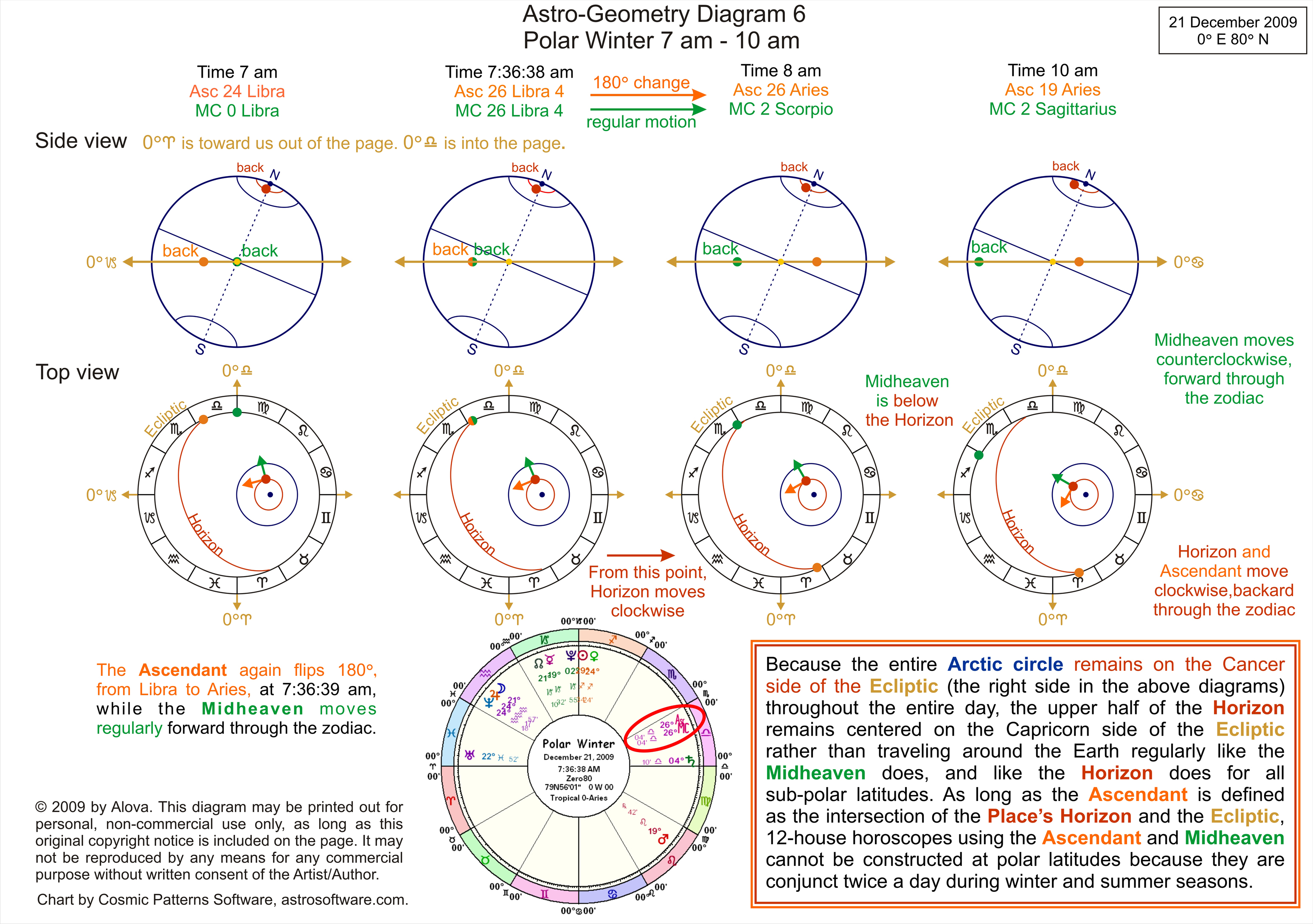 Astro geometry astrology article by alova this behavior of the astrological ascendant is not mysteriousit is simply a consequence of the 23 tilt of the earth and of our definition of it nvjuhfo Image collections