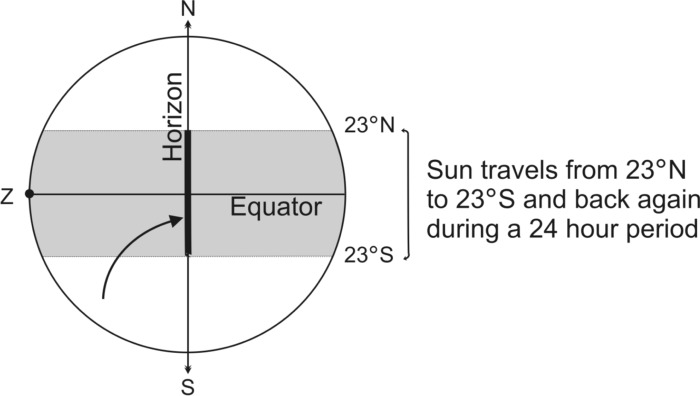 Fig 2 Intersection of Ecliptic and Horizon for a point on the Equator