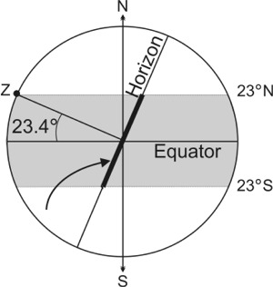 Fig 3 Intersection of Ecliptic and Horizon for 23 degrees N