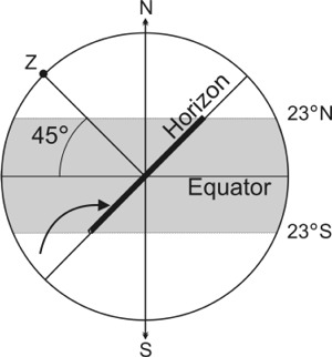 Fig 4 Intersection of Ecliptic and Horizon for 45 degrees N