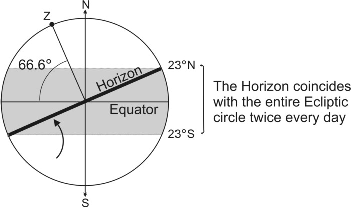 Fig 5 Intersection of Ecliptic and Horizon for a point on the Equator