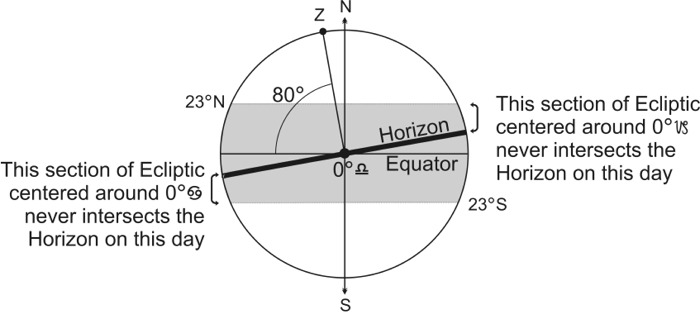 Fig. 6 Some Sections of the Ecliptic Never Intersect the Horizon