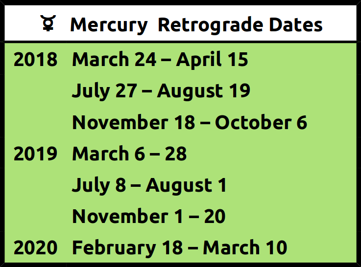 Retrograde Planets in Astrology for higher consciousness